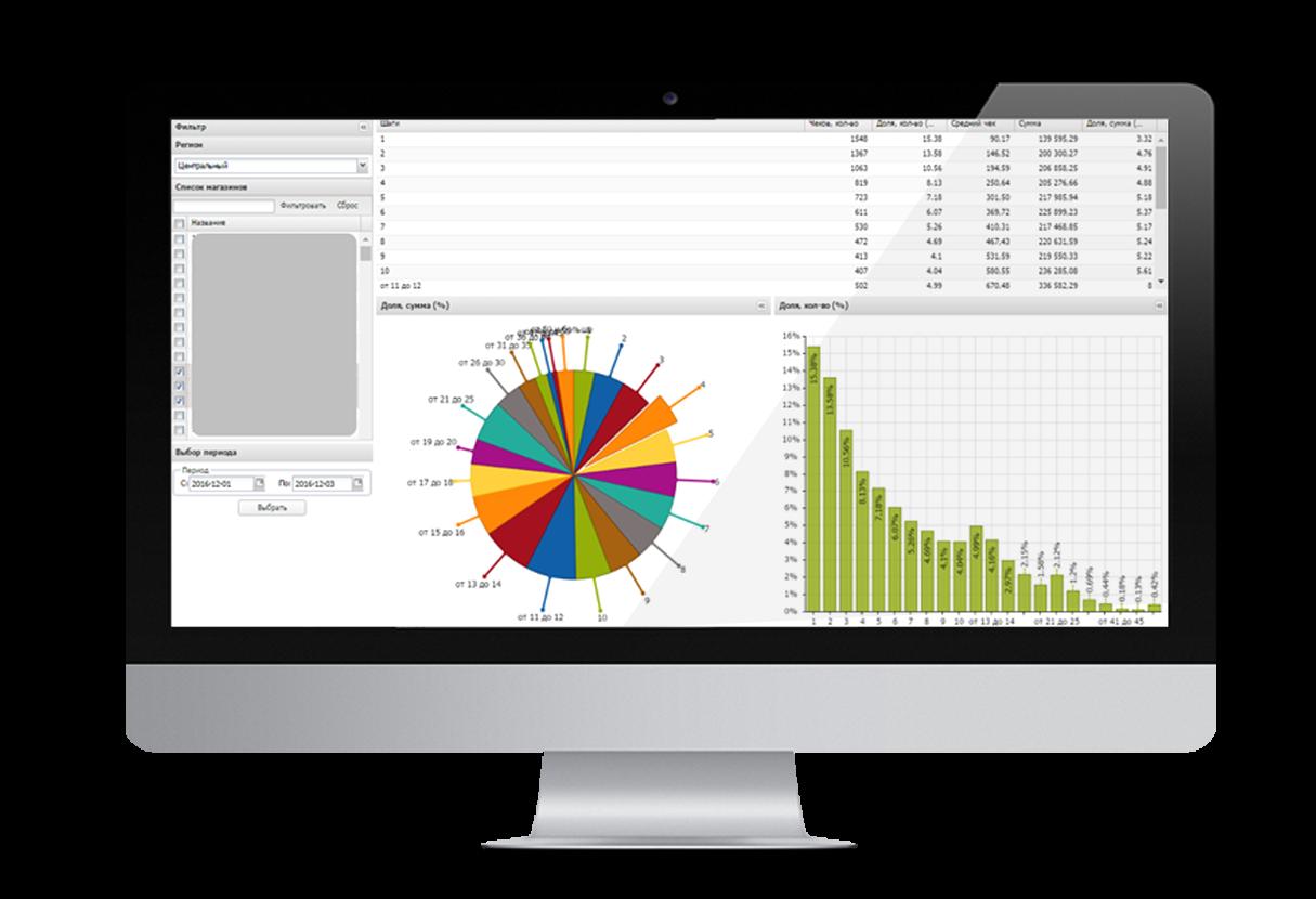 Графический отчет и диаграмма BI Tocan